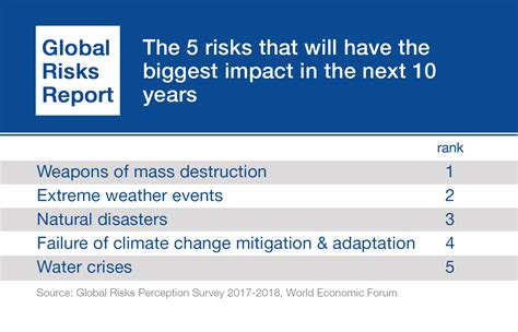 The Global Risks Report 2018 - Reports - World Economic Forum