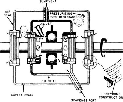 turbine - How does a labyrinth seal work when the engine