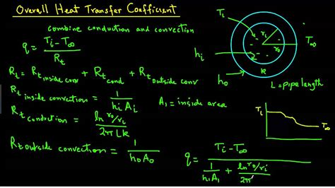 Overall heat transfer Coefficient - YouTube