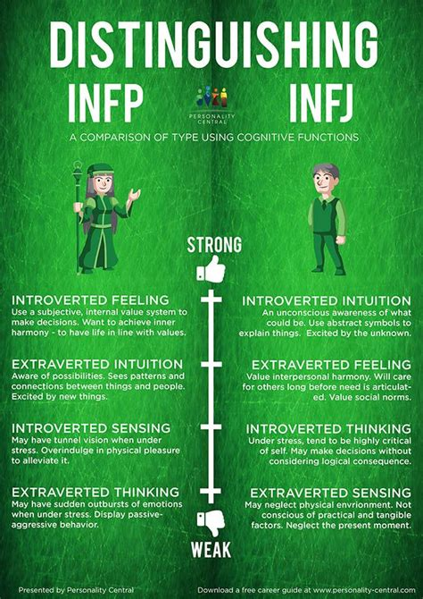 Distinguishing INFP and INFJ - How to tell them apart